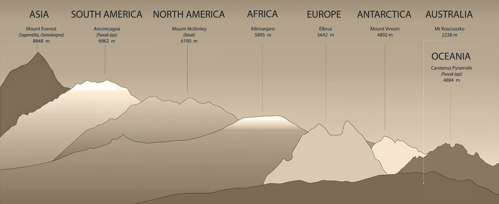 64464958 - seven summits of the earth. each continent represented by highest mountain with name and height. vector infographic.